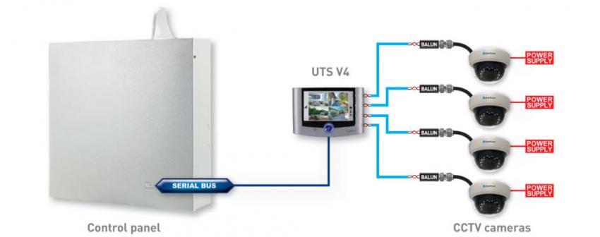 Schema sistema Videoalarm